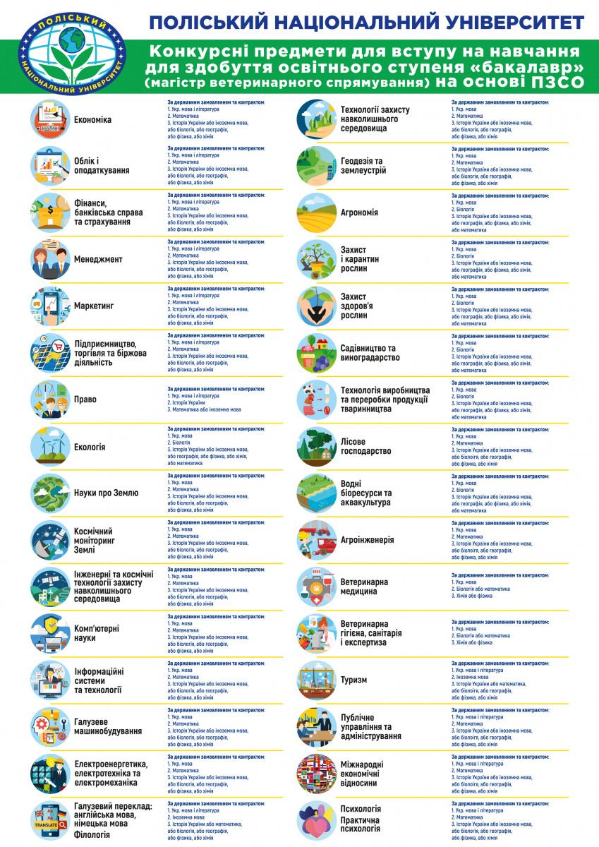 Конкурсні предмети - вступ - 2021 NEW.cdr